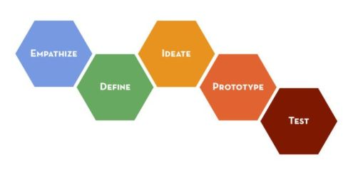 Design-thinking-process-696x347