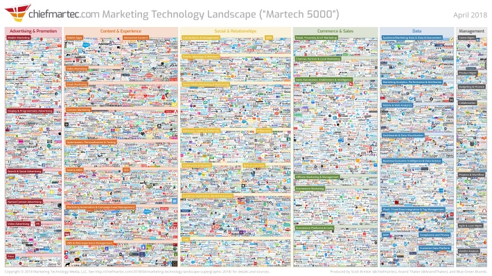 marketing_technology_landscape_2018_slide